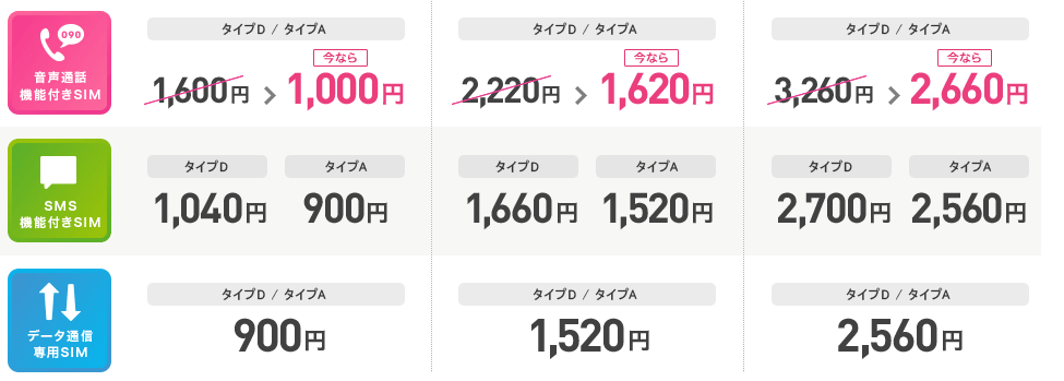 IIJmio月額料金600円OFF