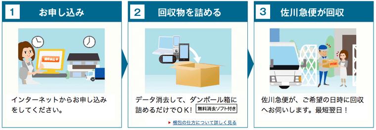 リネットジャパン申込み方法